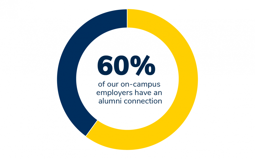 60% of our on-campus employers have an alumni connection
