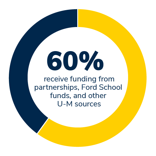 60% of our MPP students receive funding from partnerships, Ford School funds, and other sources