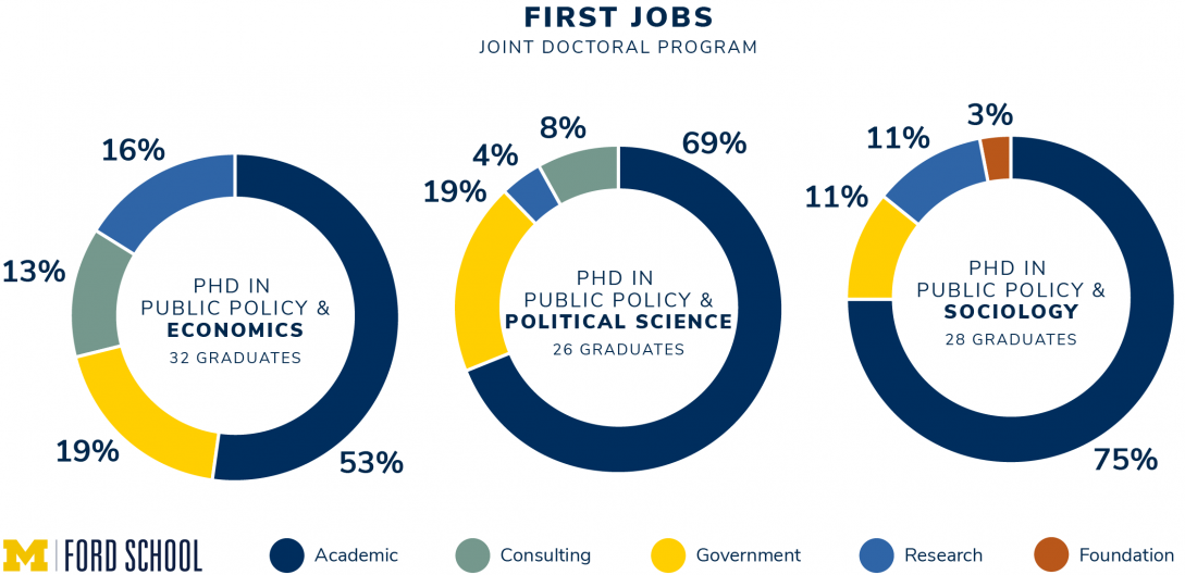 PhD job placement stats